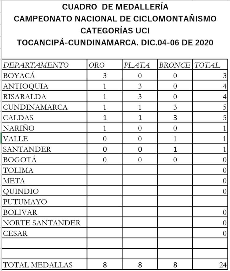 Boyacá Campeón Nacional Mtb 2020 categorías UCI